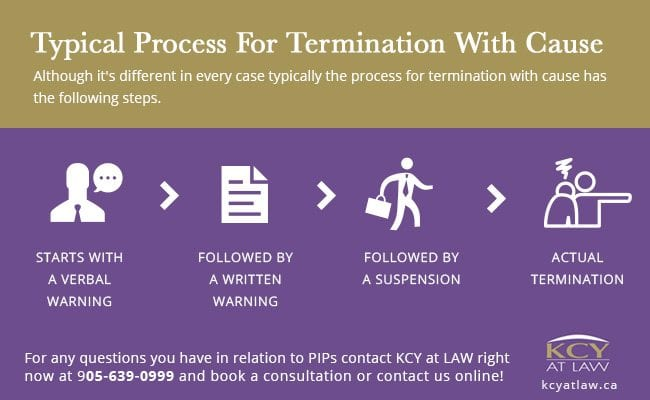 Termination With Cause Process - KCY at LAW