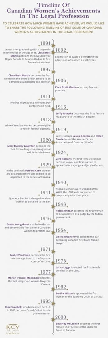 Women In Canadian Law - A Timeline of Achievements
