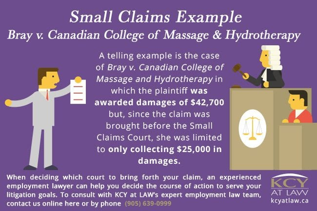 Bray v. Canadian College of Massage and Hydrotherapy -Small Claims Example