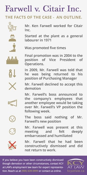 Constructive Dismissal - Farwell v. Citair Inc - Case Facts