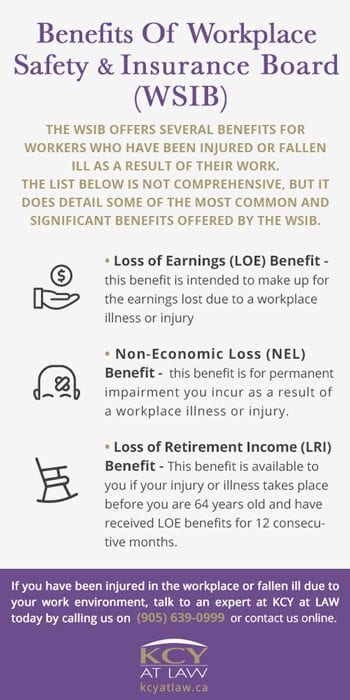 WSIB Benefits LRI, LOE, NEL - Guide to WSIB Benefits
